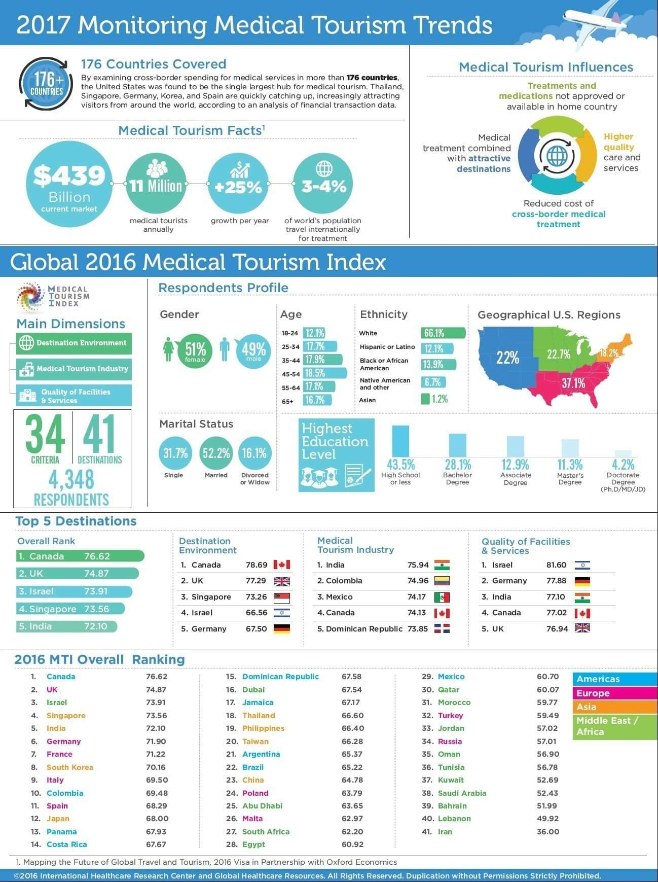 Aircare1 2017 Medical Tourism Trends Facts And Figures Aircare1
